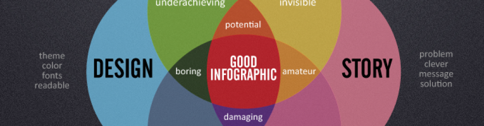 Teach yourself how to make an infographic & promote it